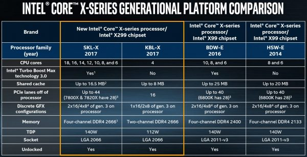 Intel Core X-Series Generational Platform Comparison