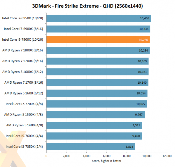 Intel Core i9-7900X 3DMark Fire Strike Extreme