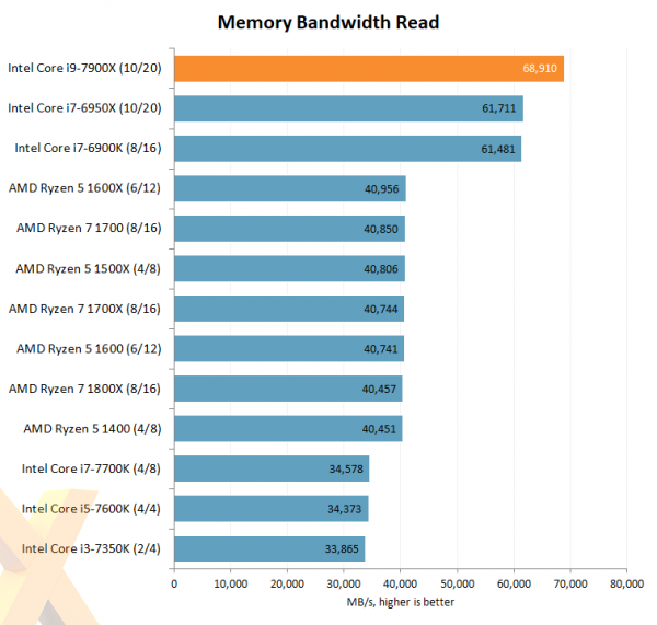 Intel Core i9-7900X Memory Bandwidth Read