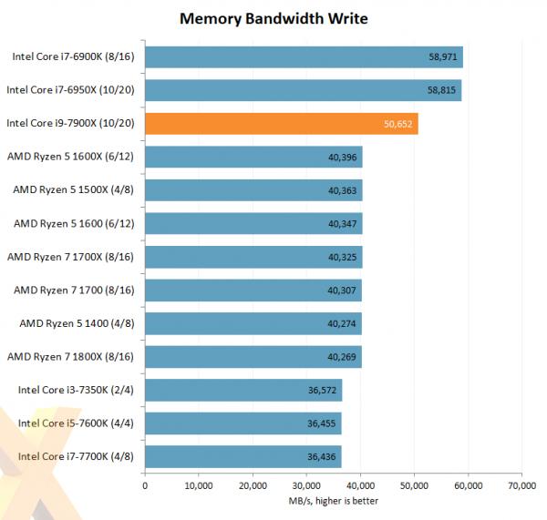 Intel Core i9-7900X Memory Bandwidth Write