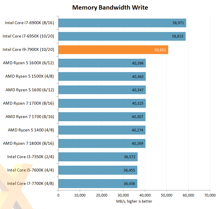 Troubleshooting CPU, RAM and Motherboard Performance