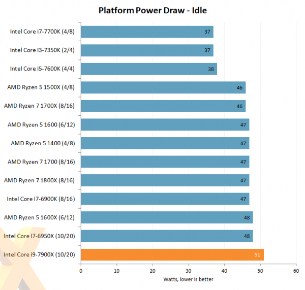 Intel Core i9-7900X Platform Power Draw Idle