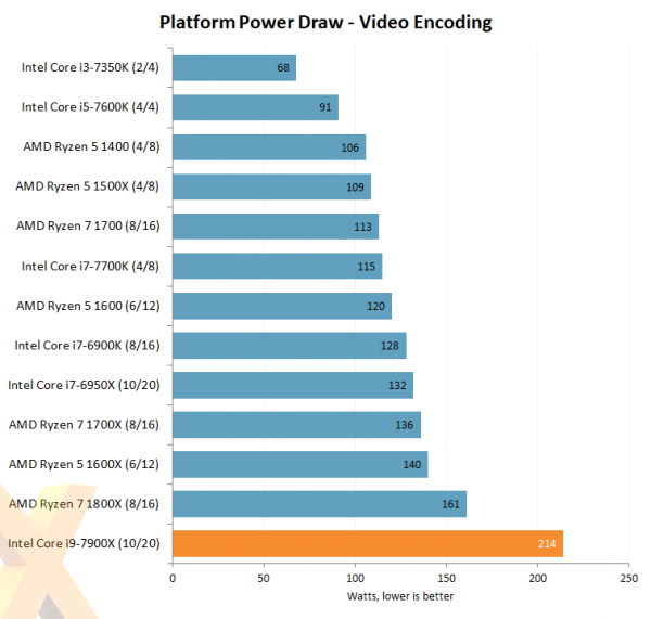 Intel Core i9-7900X Platform Power Draw Video Encoding