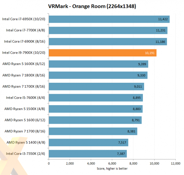Intel Core i9-7900X VRMark Orange Room