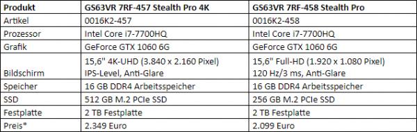 MSI GS63VR 7RF Stealth Pro Spezifikationen