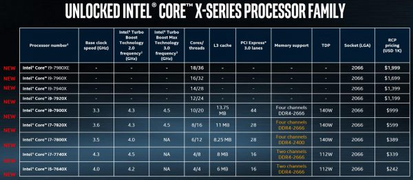 Unlocked Intel Core X-Series Processor Family