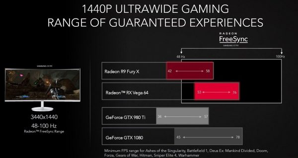 AMD Radeon RX Vega 64 Performance 1440P Ultrawide
