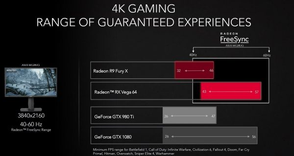 AMD Radeon RX Vega 64 Performance 4K