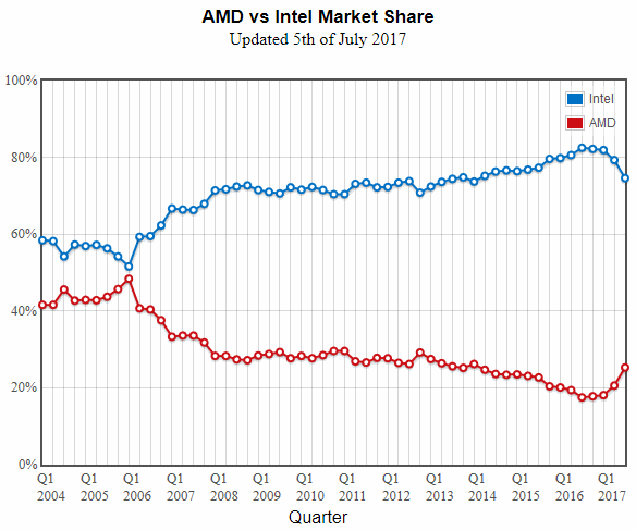 AMD vs Intel market share 2014Q1-2017Q1