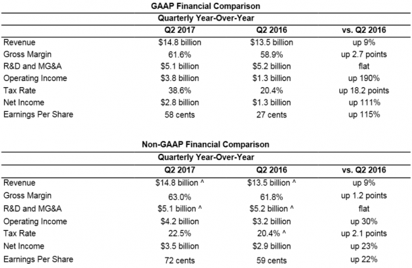 Intel Financial Comparison 2017Q2