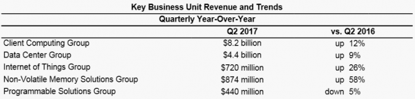 Intel Key Business Unit Revenue and Trends 2017Q2