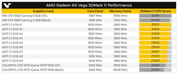 Radeon RX Vega Benchmarks 3DMark11