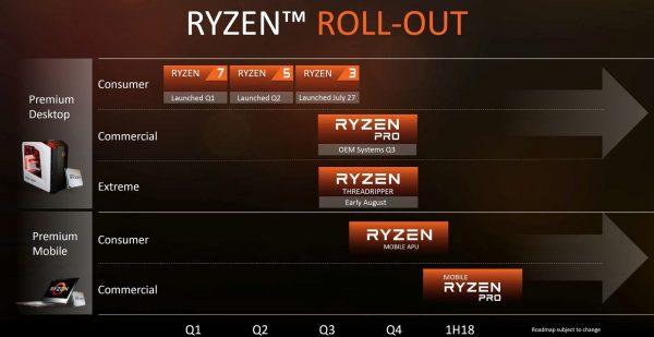 Ryzen Rollout
