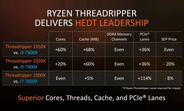 Ryzen Threadripper HEDT Leadership