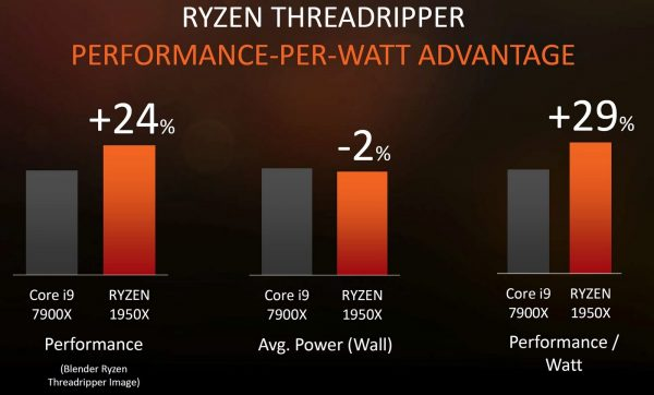 Ryzen Threadripper Perfomance per Watt