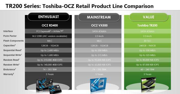 Toshiba TR200 Vergleich mit OCZ