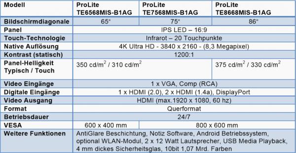 iiyama ProLite Serie Daten