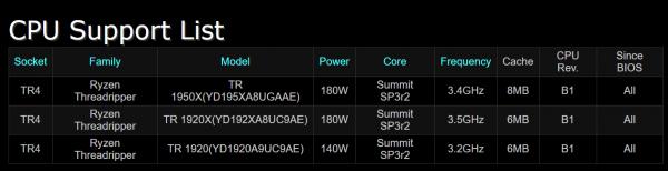 ASRock X399 Taichi CPU support