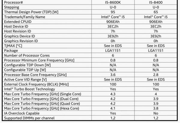 Specs Core i7-8600K/8400