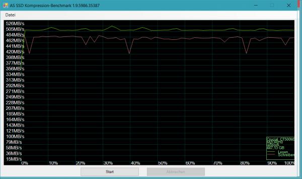Crucial BX300 480 GB – AS SSD Kompression-Benchmark