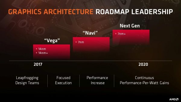 AMD Graphics Architecture Roadmap 2017