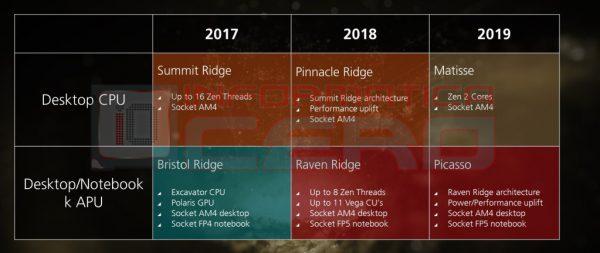 AMD Roadmap 2017 mit Matisse und Picasso