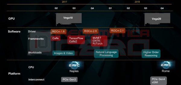 AMD Roadmap 2017 mit Vega 20
