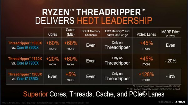 AMD Ryzen HEDT Leadership