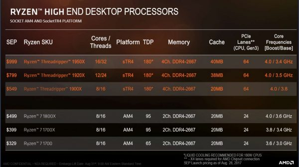 AMD Ryzen HEDT processors