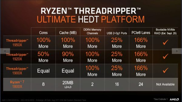 AMD Threadripper HEDT Platform