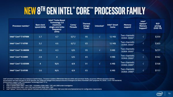 Core 8th Gen Model list