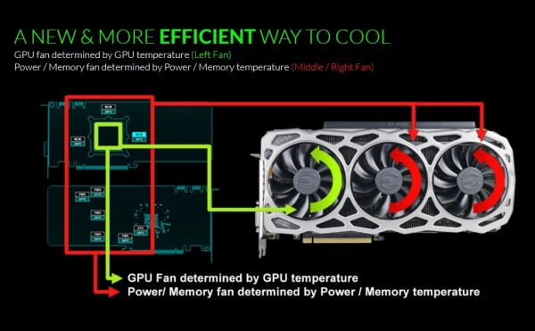 EVGA iCX Efficient Cooling