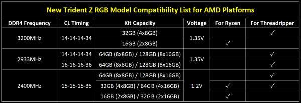 G.Skill Trident Z RGB Compatibility List AMD