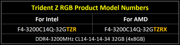 G.Skill Trident Z RGB product model numbers