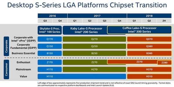 Intel Desktop S-Serie Chipsätze 2017