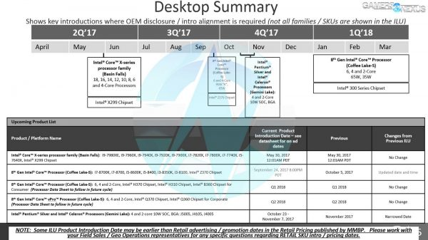 Intel Roadmap Desktop Summary 2017